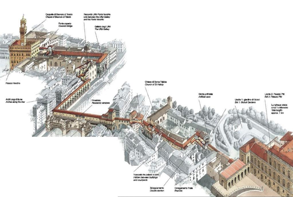 Il percorso del Condotto Vasariano