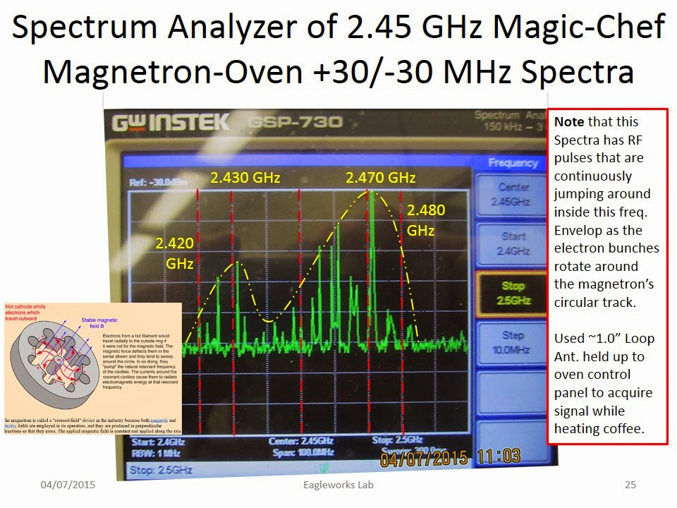 magic-chefmagnetronoven2-45ghzspectra-1
